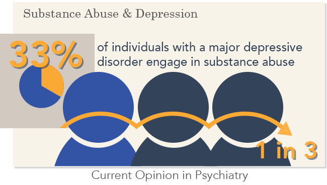 what is substance use disorder depression infographic